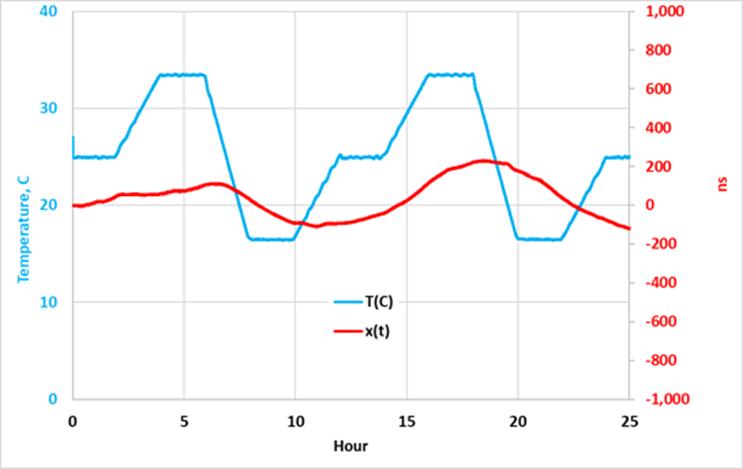 Holdover Tested at 25ºC ±10ºC