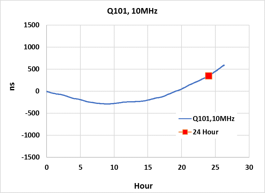 Holdover Test Data of DTQ-101, Tested at 25°C ± 2°C