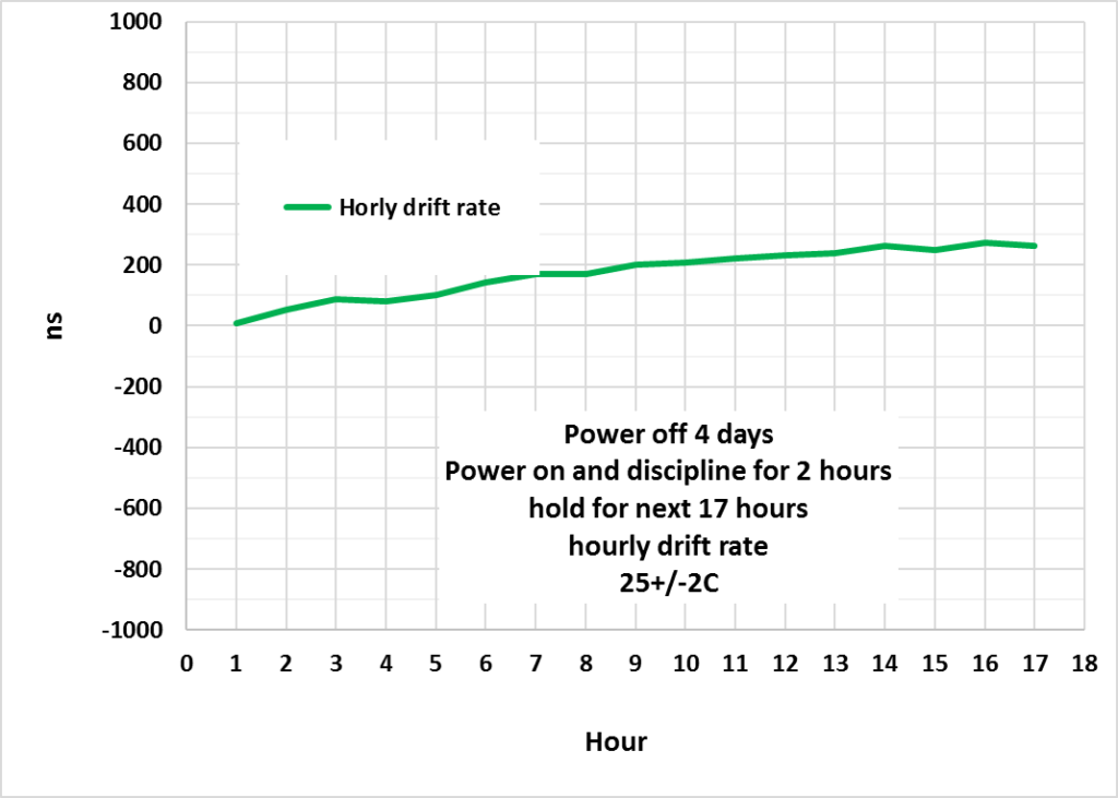 Holdover, Hourly Drift Rate of DTQ-101
